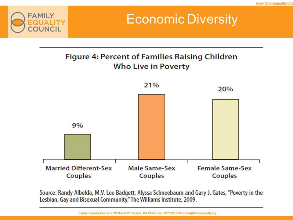 Economic Diversity