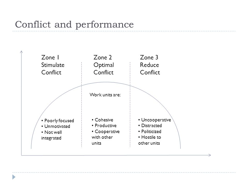 Conflict and performance Zone 1 Stimulate Conflict Zone 2 Optimal Conflict Zone 3 Reduce Conflict Poorly focused Unmotivated Not well integrated Cohesive Productive Cooperative with other units Uncooperative Distracted Politicized Hostile to other units Work units are: