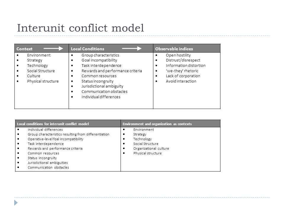 Interunit conflict model ContextLocal ConditionsObservable indices  Environment  Strategy  Technology  Social Structure  Culture  Physical structure  Group characteristics  Goal incompatibility  Task interdependence  Rewards and performance criteria  Common resources  Status incongruity  Jurisdictional ambiguity  Communication obstacles  Individual differences  Open hostility  Distrust/disrespect  Information distortion  'we-they' rhetoric  Lack of corporation  Avoid interaction Local conditions for interunit conflict modelEnvironment and organization as contexts  Individual differences  Group characteristics resulting from differentiation  Operative-level foal incompatibility  Task interdependence  Rewards and performance criteria  Common resources  Status incongruity  Jurisdictional ambiguities  Communication obstacles  Environment  Strategy  Technology  Social Structure  Organizational culture  Physical structure