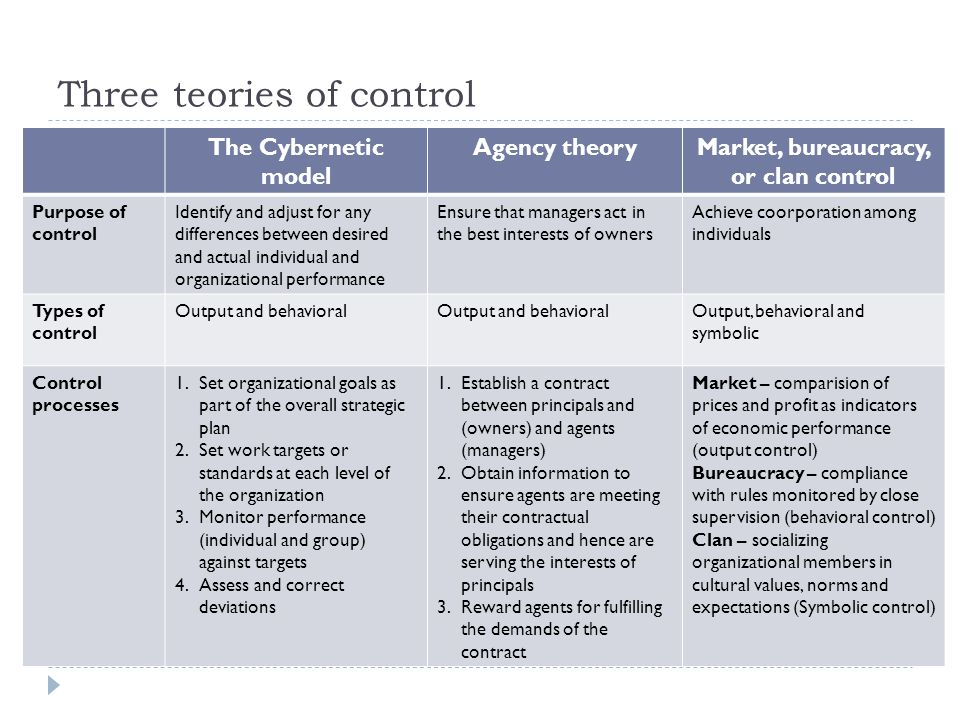 Three teories of control The Cybernetic model Agency theoryMarket, bureaucracy, or clan control Purpose of control Identify and adjust for any differences between desired and actual individual and organizational performance Ensure that managers act in the best interests of owners Achieve coorporation among individuals Types of control Output and behavioral Output, behavioral and symbolic Control processes 1.Set organizational goals as part of the overall strategic plan 2.Set work targets or standards at each level of the organization 3.Monitor performance (individual and group) against targets 4.Assess and correct deviations 1.Establish a contract between principals and (owners) and agents (managers) 2.Obtain information to ensure agents are meeting their contractual obligations and hence are serving the interests of principals 3.Reward agents for fulfilling the demands of the contract Market – comparision of prices and profit as indicators of economic performance (output control) Bureaucracy – compliance with rules monitored by close supervision (behavioral control) Clan – socializing organizational members in cultural values, norms and expectations (Symbolic control)