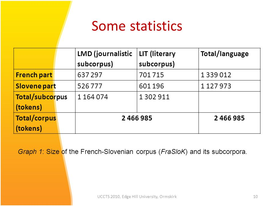 Some statistics LMD (journalistic subcorpus) LIT (literary subcorpus) Total/language French part637 297701 7151 339 012 Slovene part526 777601 1961 127 973 Total/subcorpus (tokens) 1 164 0741 302 911 Total/corpus (tokens) 2 466 985 UCCTS 2010, Edge Hill University, Ormskirk10 Graph 1: Size of the French-Slovenian corpus (FraSloK) and its subcorpora.