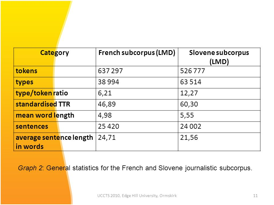 UCCTS 2010, Edge Hill University, Ormskirk11 Graph 2: General statistics for the French and Slovene journalistic subcorpus.