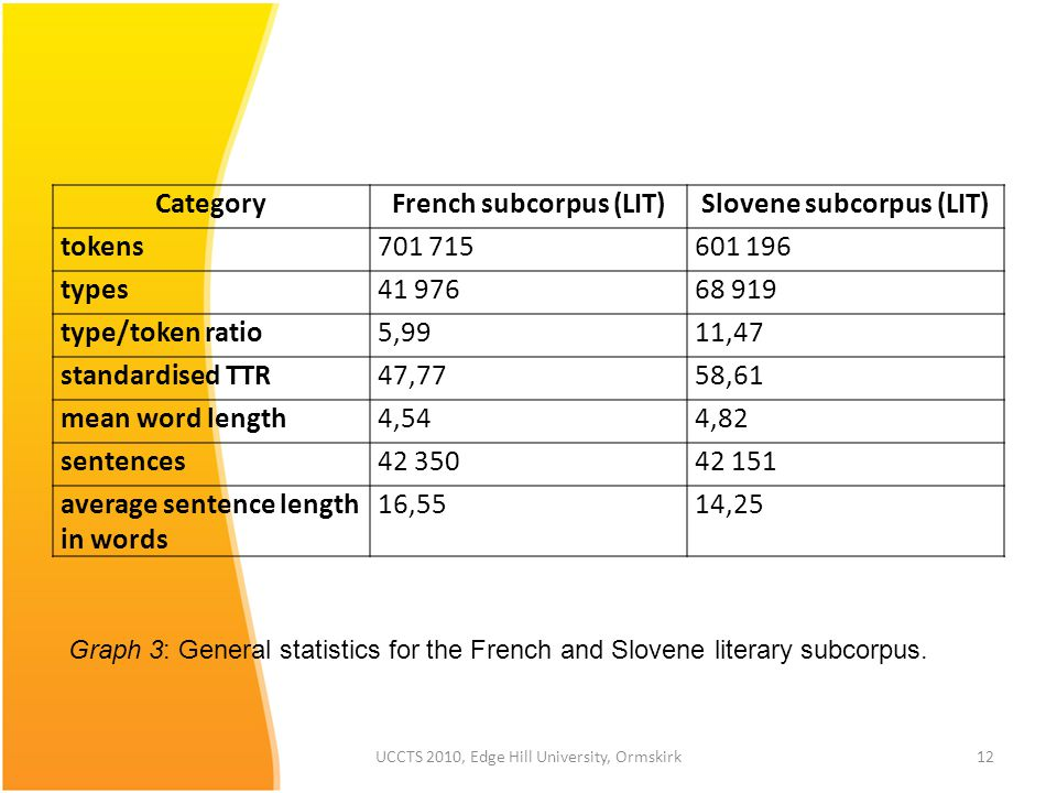 UCCTS 2010, Edge Hill University, Ormskirk12 Graph 3: General statistics for the French and Slovene literary subcorpus.