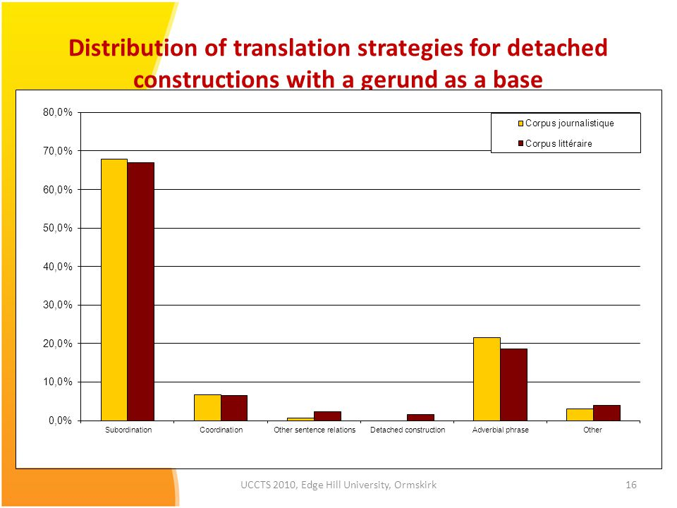 Distribution of translation strategies for detached constructions with a gerund as a base 16UCCTS 2010, Edge Hill University, Ormskirk