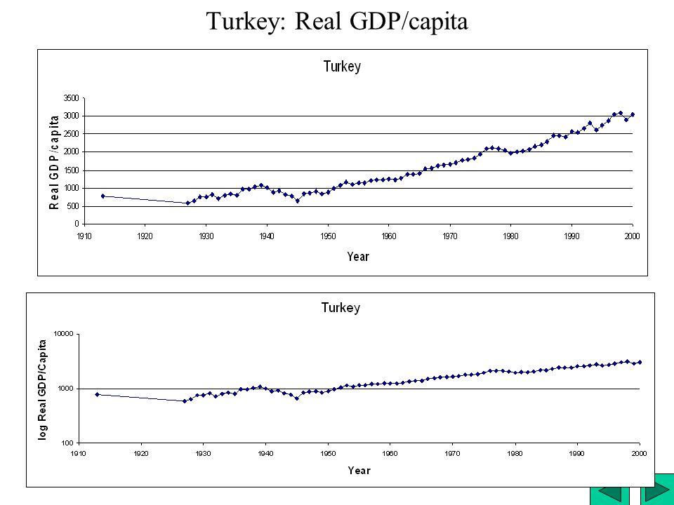 Turkey: Real GDP/capita