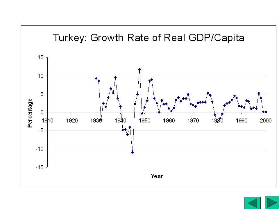 Turkey: Growth of Real GDP/Capita