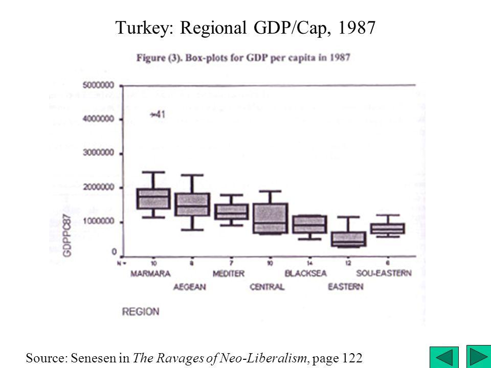 Turkey: Regional GDP/Cap, 1987 Source: Senesen in The Ravages of Neo-Liberalism, page 122