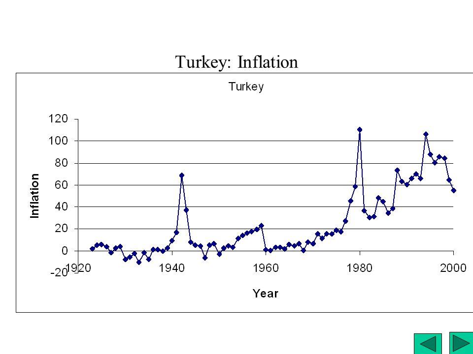 Turkey: Inflation