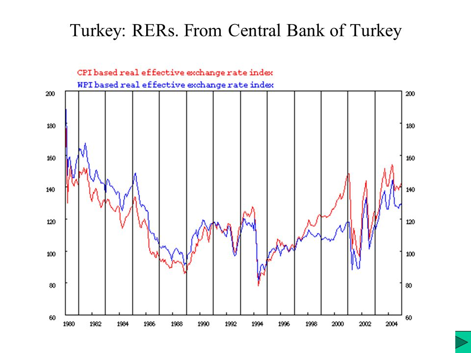 Turkey: RERs. From Central Bank of Turkey
