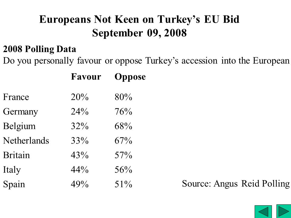 Europeans Not Keen on Turkey's EU Bid September 09, 2008 FavourOppose France20%80% Germany24%76% Belgium32%68% Netherlands33%67% Britain43%57% Italy44