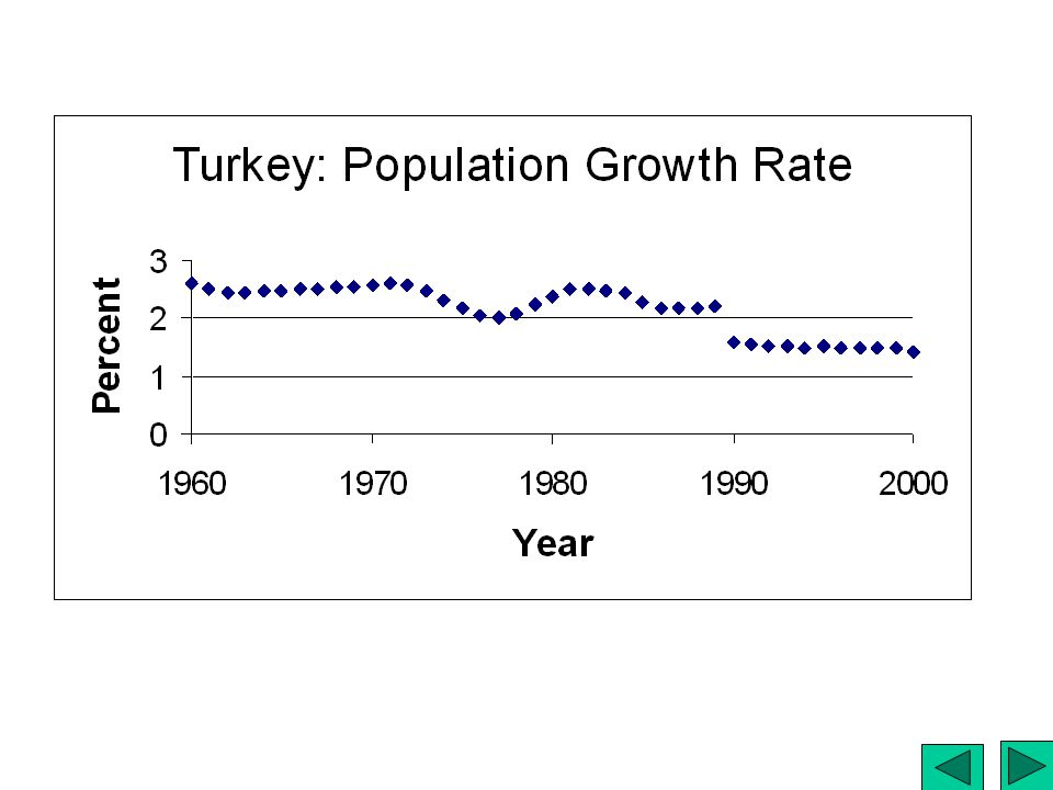Turkey: Population Growth Rate