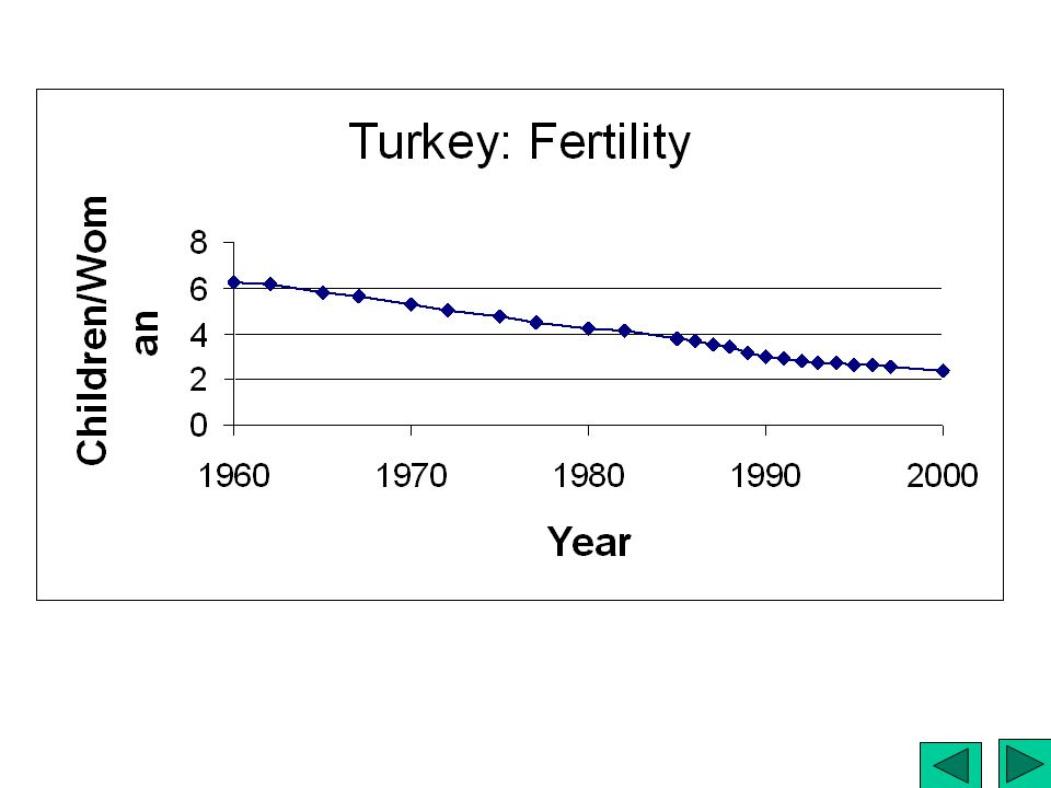 Turkey: Fertility
