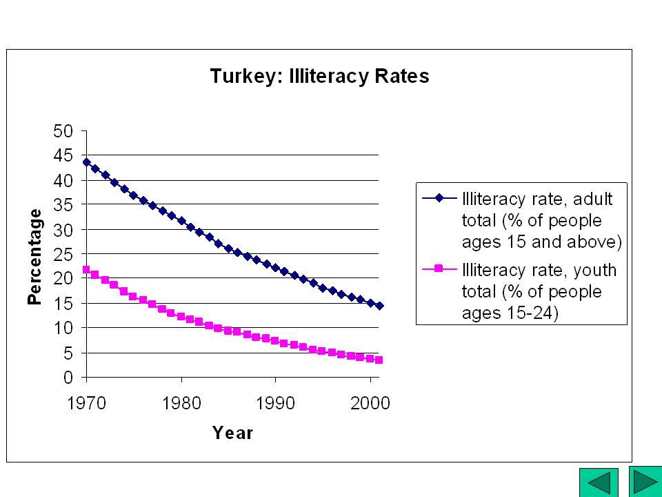 Turkey: Illiteracy Rates