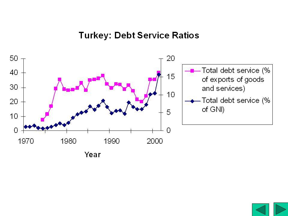 Turkey: Debt Ratios