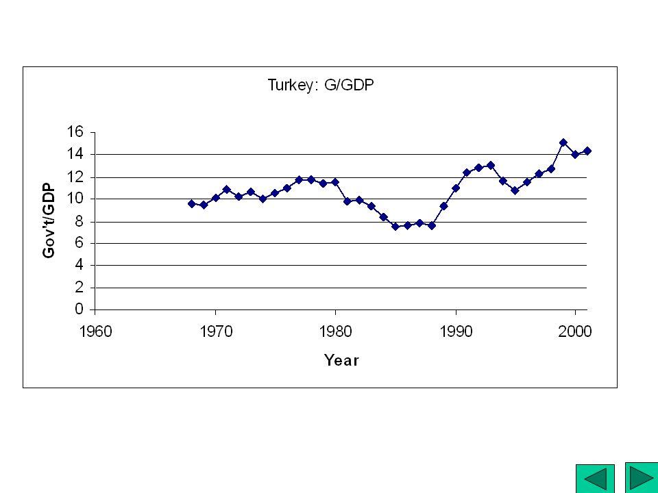 Turkey: G/GDP