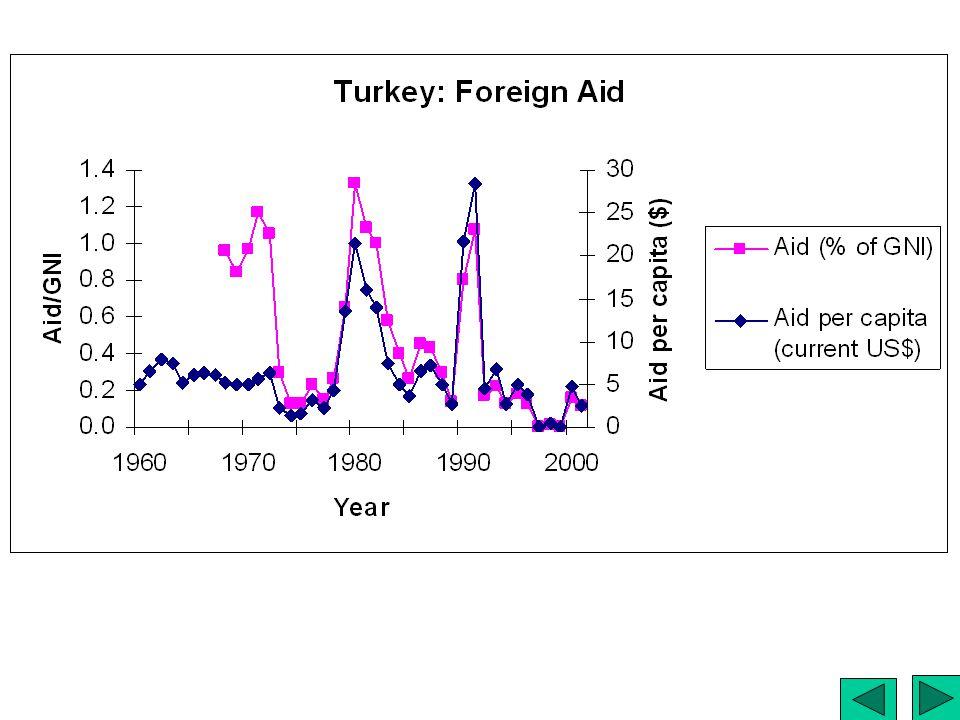 Turkey: Foreign Aid