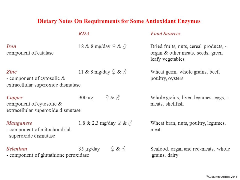 Dietary Notes On Requirements for Some Antioxidant Enzymes RDAFood Sources Iron18 & 8 mg/day ♀ & ♂ Dried fruits, nuts, cereal products, - component of catalaseorgan & other meats, seeds, green leafy vegetables Zinc11 & 8 mg/day ♀ & ♂ Wheat germ, whole grains, beef, - component of cytosolic &poultry, oysters extracellular superoxide dismutase Copper 900 ug ♀ & ♂Whole grains, liver, legumes, eggs, - component of cytosolic &meats, shellfish extracellular superoxide dismutase Manganese1.8 & 2.3 mg/day ♀ & ♂ Wheat bran, nuts, poultry, legumes, - component of mitochondrial meat superoxide dismutase Selenium35 µg/day ♀ & ♂ Seafood, organ and red-meats, whole - component of glutathione peroxidase grains, dairy © C.