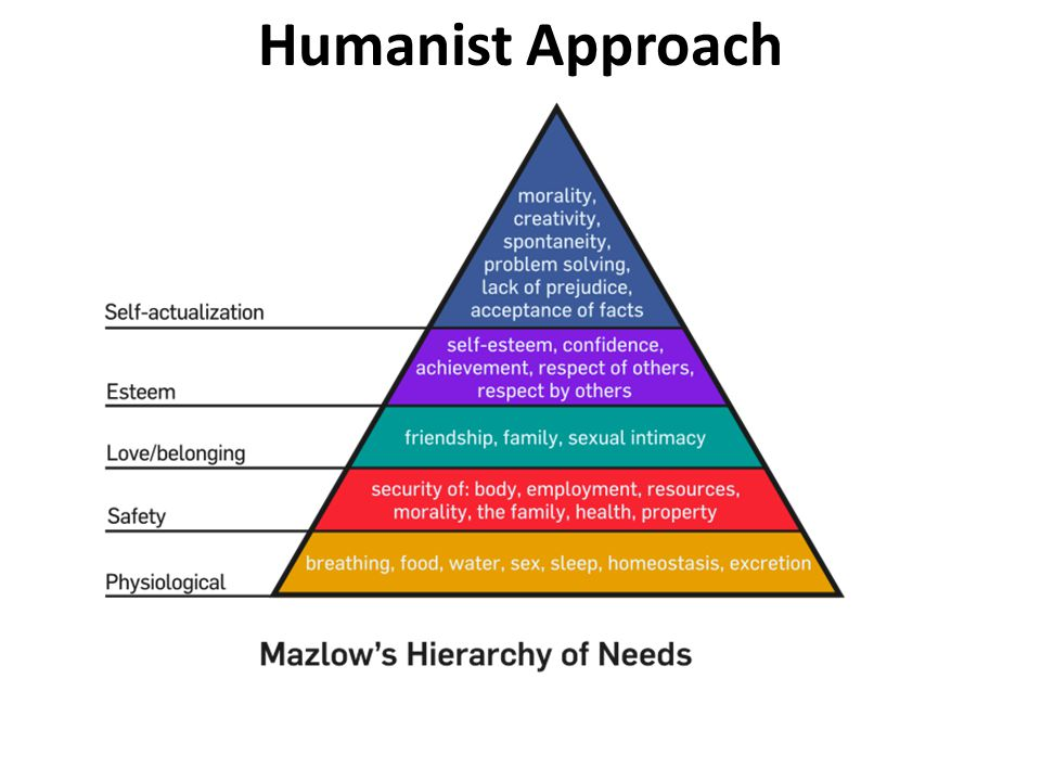 Humanist Approach Emphasizes the potential for individual growth and self-awareness Carl Rogers- focuses ones self-concept, or how a person defines their own reality -Mazlow- Self-concept is a strive for self-actualization