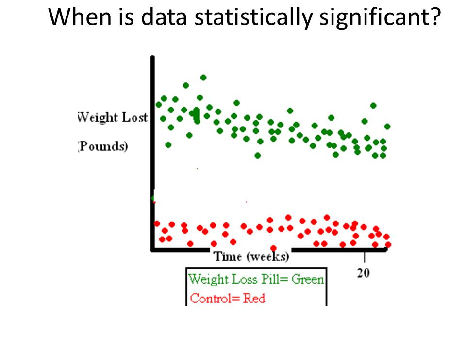 Statistics Statistical significance (p) is the likelihood that the observed difference between groups results from a real difference rather than chance alone What's a good p value
