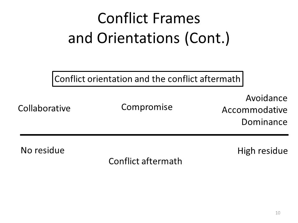 Conflict Frames and Orientations (Cont.) Avoidance Accommodative Dominance Compromise Collaborative Conflict aftermath High residue No residue Conflict orientation and the conflict aftermath 10