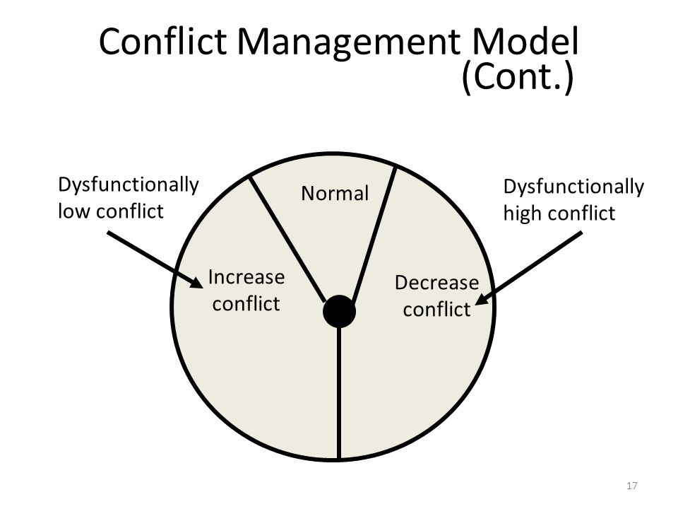 Conflict Management Model (Cont.) Normal Increase conflict Decrease conflict Dysfunctionally low conflict Dysfunctionally high conflict 17