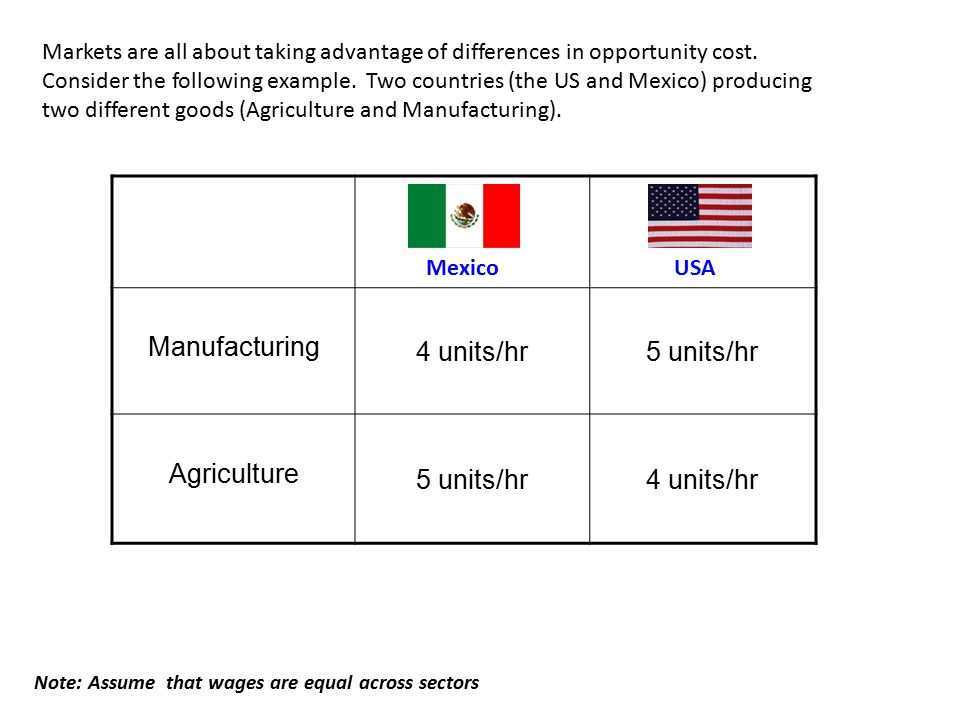 Manufacturing 4 units/hr5 units/hr Agriculture 5 units/hr4 units/hr MexicoUSA Note: Assume that wages are equal across sectors Markets are all about t