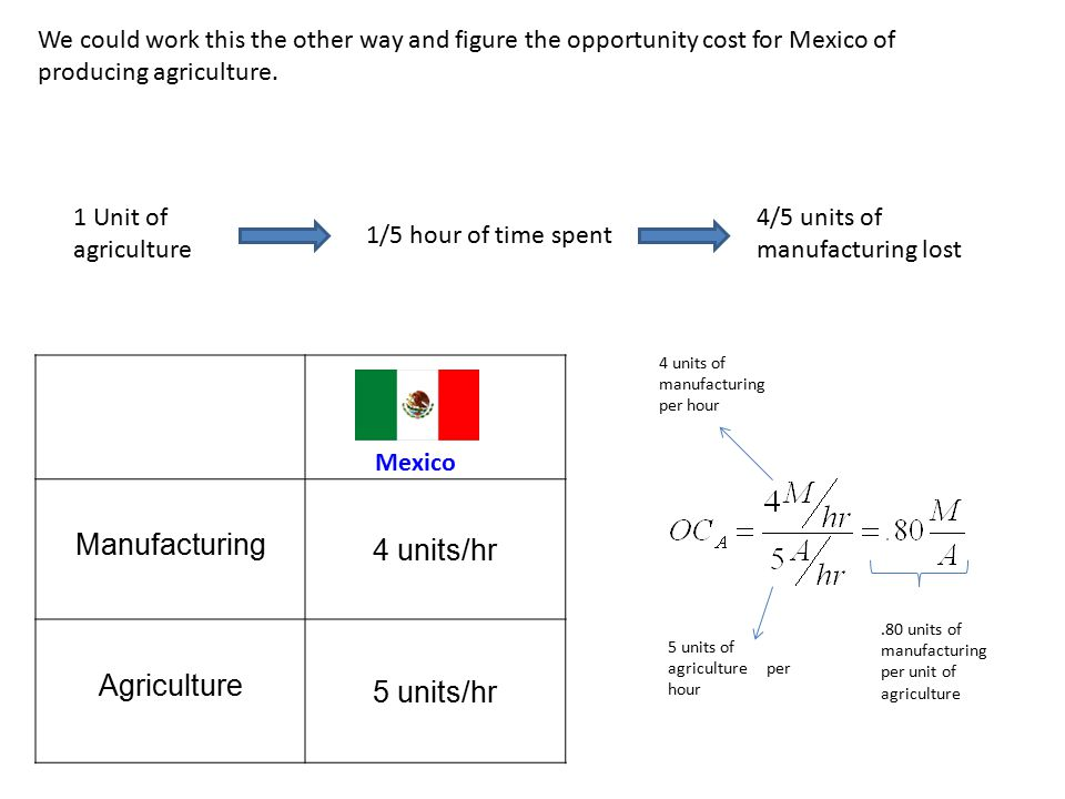 We could work this the other way and figure the opportunity cost for Mexico of producing agriculture.