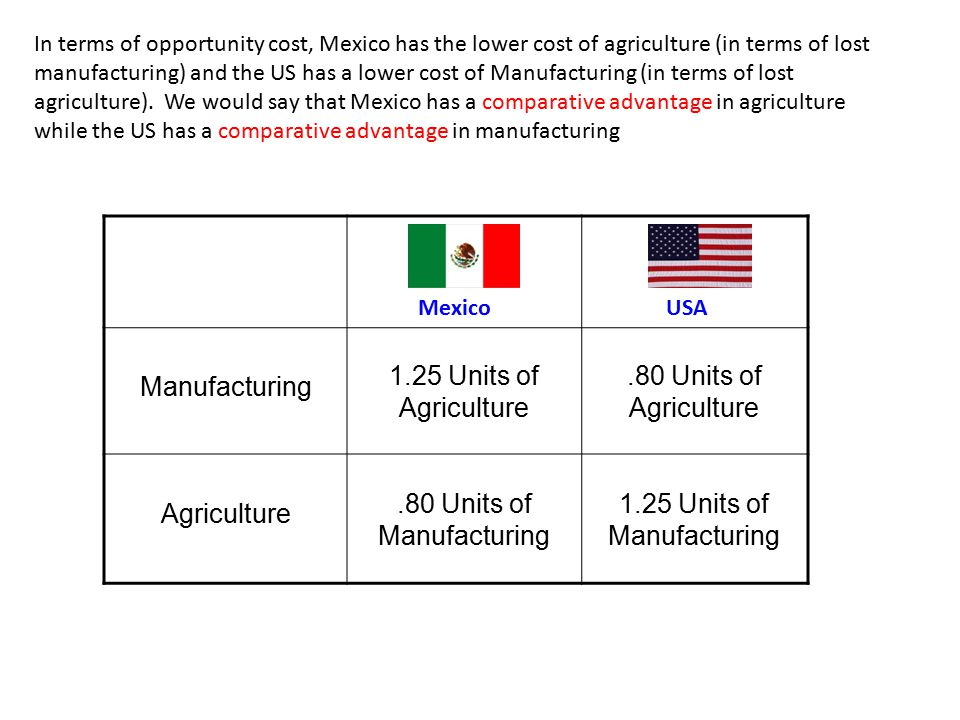 Manufacturing 1.25 Units of Agriculture.80 Units of Agriculture Agriculture.80 Units of Manufacturing 1.25 Units of Manufacturing MexicoUSA In terms of opportunity cost, Mexico has the lower cost of agriculture (in terms of lost manufacturing) and the US has a lower cost of Manufacturing (in terms of lost agriculture).