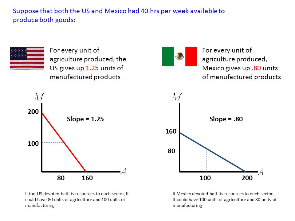 Suppose that both the US and Mexico had 40 hrs per week available to produce both goods: 160 200 160 200 Slope = 1.25Slope =.80 For every unit of agri