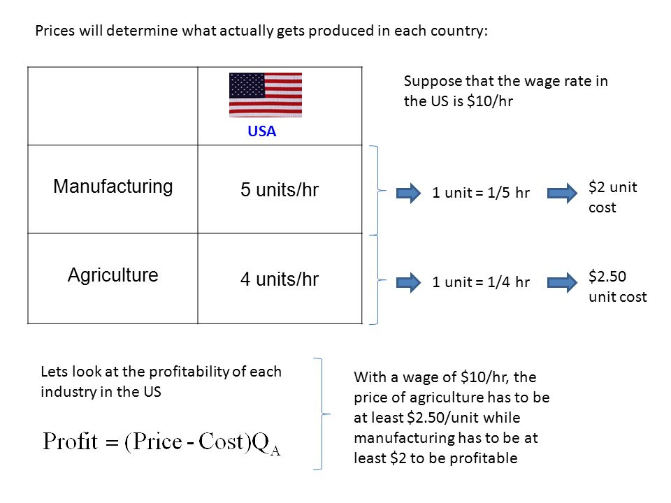 Prices will determine what actually gets produced in each country: Manufacturing 5 units/hr Agriculture 4 units/hr USA Suppose that the wage rate in the US is $10/hr 1 unit = 1/5 hr $2 unit cost 1 unit = 1/4 hr $2.50 unit cost Lets look at the profitability of each industry in the US With a wage of $10/hr, the price of agriculture has to be at least $2.50/unit while manufacturing has to be at least $2 to be profitable