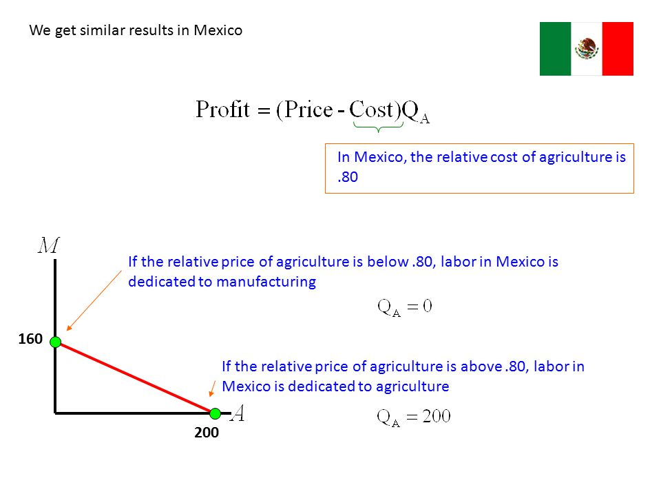 200 160 In Mexico, the relative cost of agriculture is.80 If the relative price of agriculture is below.80, labor in Mexico is dedicated to manufactur