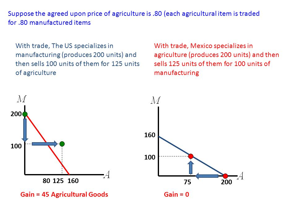 Suppose the agreed upon price of agriculture is.80 (each agricultural item is traded for.80 manufactured items With trade, The US specializes in manufacturing (produces 200 units) and then sells 100 units of them for 125 units of agriculture 160 200 80 100 125 Gain = 45 Agricultural Goods 200 160 100 75 With trade, Mexico specializes in agriculture (produces 200 units) and then sells 125 units of them for 100 units of manufacturing Gain = 0