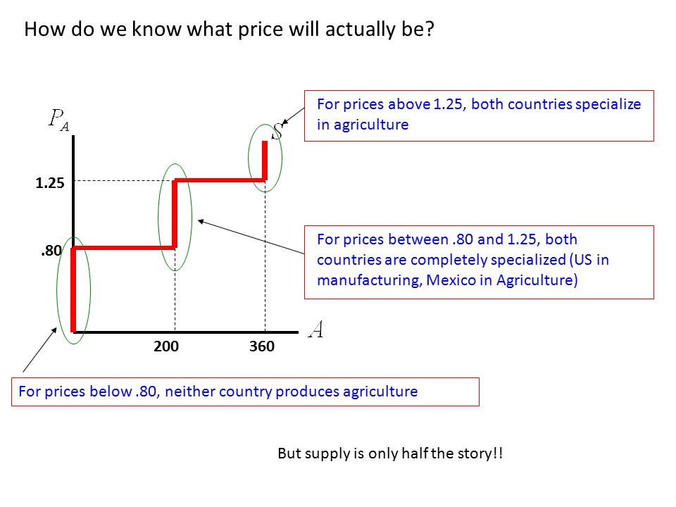 How do we know what price will actually be?.80 200360 1.25 For prices below.80, neither country produces agriculture For prices between.80 and 1.25, b