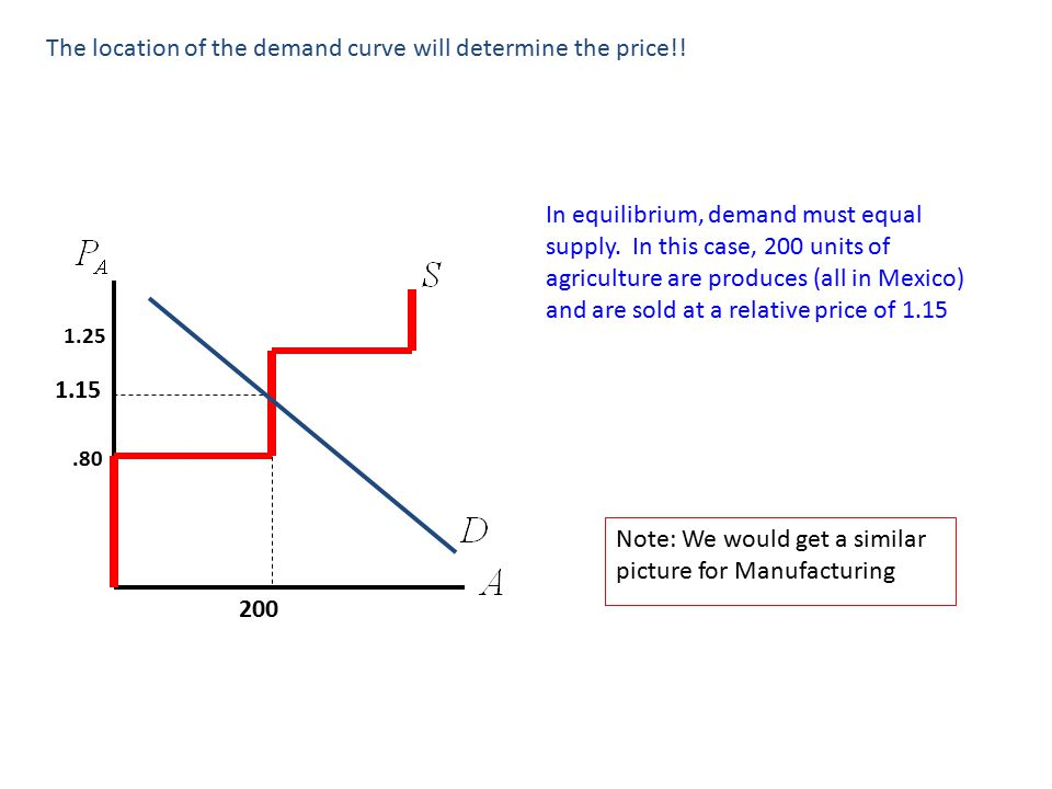 200 1.15 The location of the demand curve will determine the price!.
