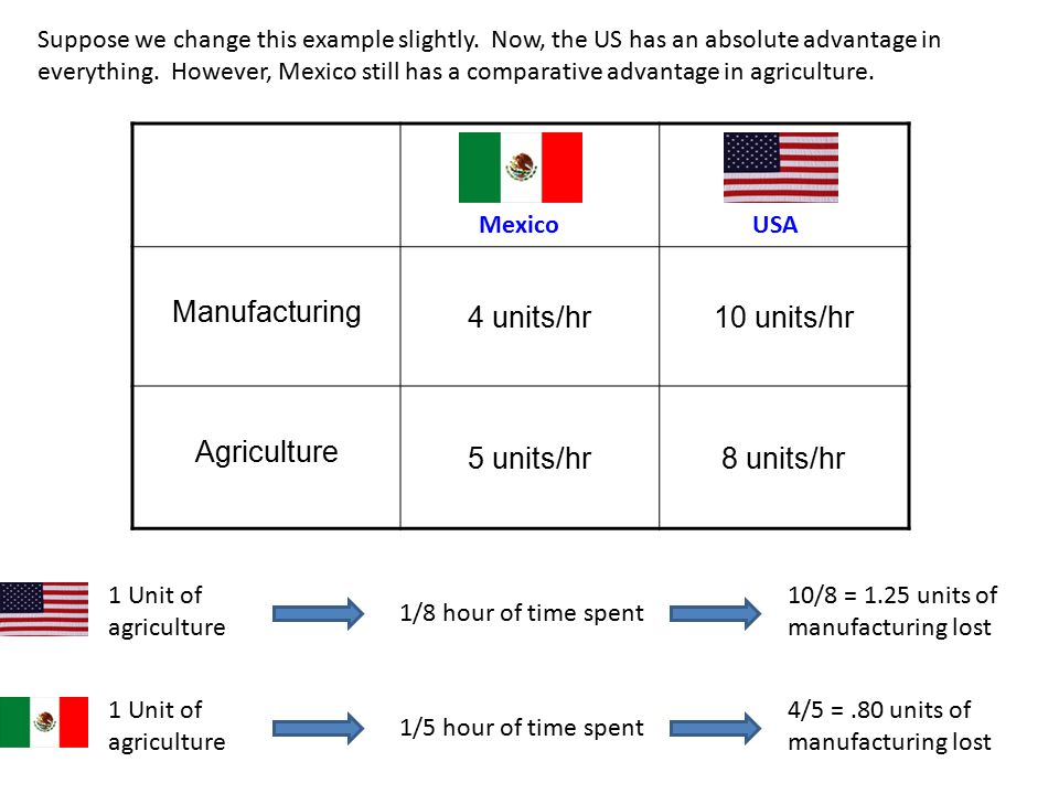 Manufacturing 4 units/hr10 units/hr Agriculture 5 units/hr8 units/hr MexicoUSA Suppose we change this example slightly. Now, the US has an absolute ad