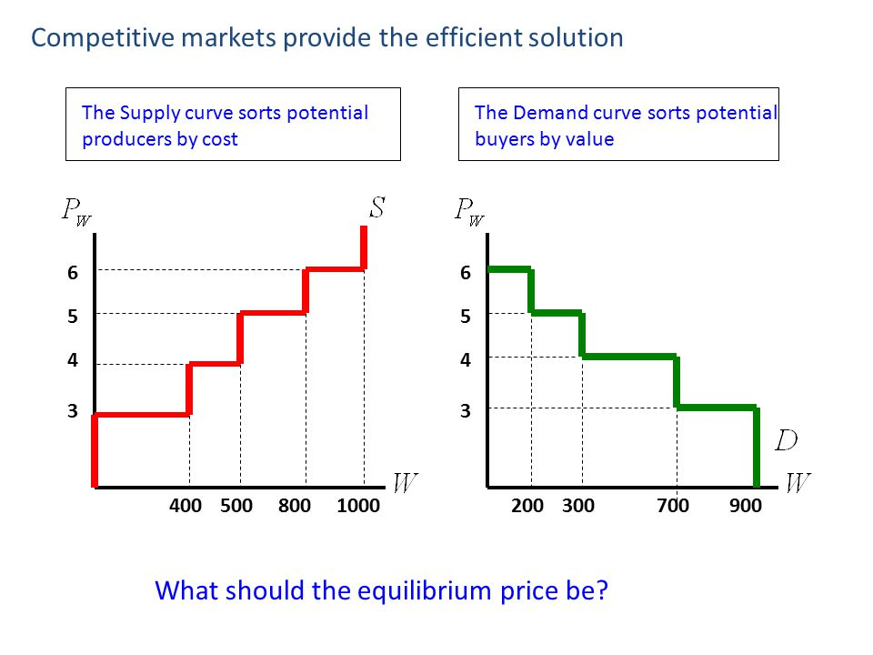 400 5 Competitive markets provide the efficient solution 3 4 500 6 8001000 The Supply curve sorts potential producers by cost 200 5 3 4 300 6 700900 T