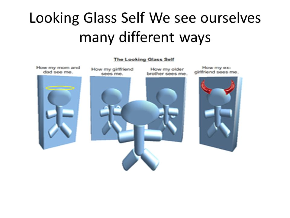Looking Glass Self We see ourselves many different ways