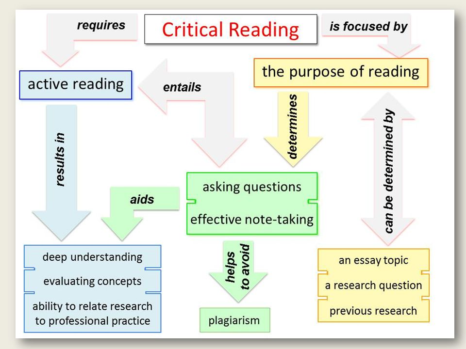 Reading for Silences and Gaps As you read, seek out areas that current and previous research fails to examine or has not fully explored.