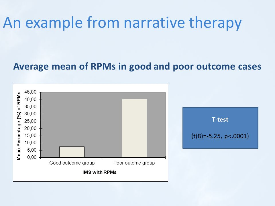 Average mean of RPMs in good and poor outcome cases T-test (t(8)=-5.25, p<.0001) An example from narrative therapy