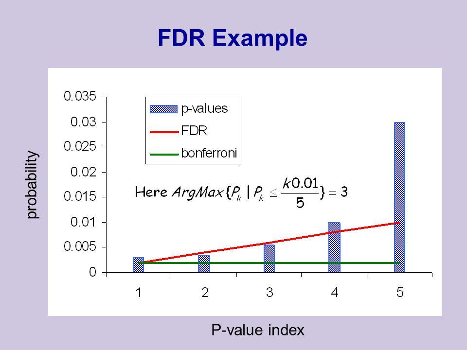 Algorithm Outline Define Space of Motifs alphabet,distance function,motif sets Evaluate All Motifs using hyper-geometric null model Choose Significant Motifs using Bonfferoni or FDR criteria