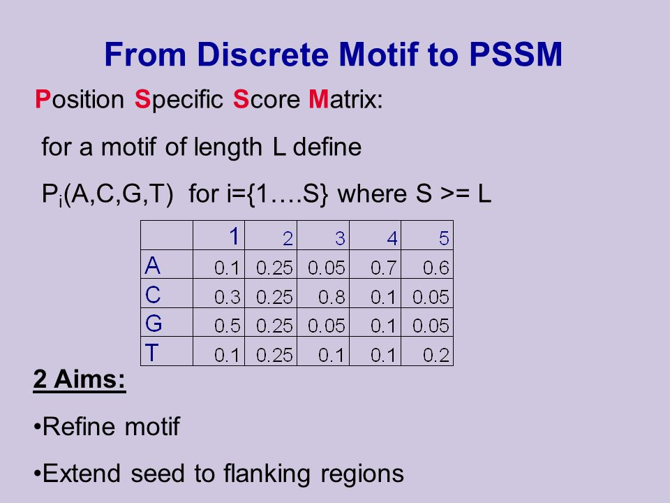 From Discrete Motif to PSSM Position Specific Score Matrix: for a motif of length L define P i (A,C,G,T) for i={1….S} where S >= L 2 Aims: Refine motif Extend seed to flanking regions