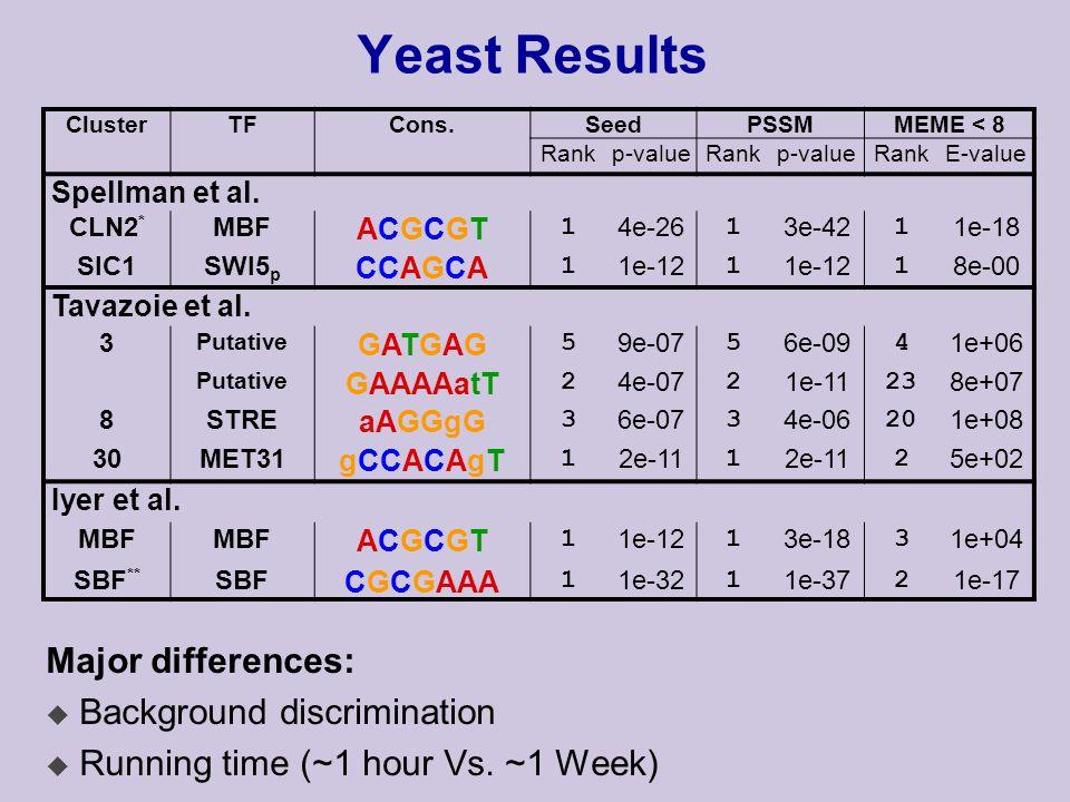 Yeast Results Major differences: u Background discrimination u Running time (~1 hour Vs. ~1 Week) MEME < 8PSSMSeedCons.TFCluster E-valueRankp-valueRan