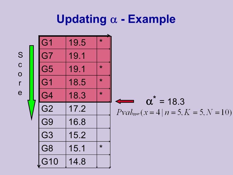  * = 18.3 G119.5* G719.1 G519.1* G118.5* G418.3* G217.2 G916.8 G315.2 G815.1* G1014.8 Updating  - Example ScoreScore