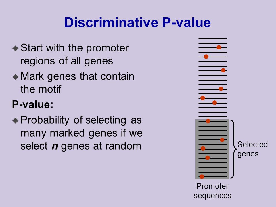 Selected genes Discriminative P-value u Start with the promoter regions of all genes u Mark genes that contain the motif P-value: u Probability of selecting as many marked genes if we select n genes at random Promoter sequences