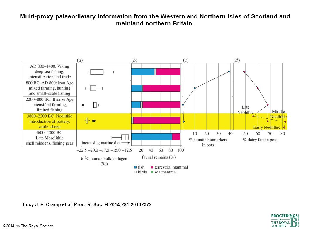Multi-proxy palaeodietary information from the Western and Northern Isles of Scotland and mainland northern Britain.