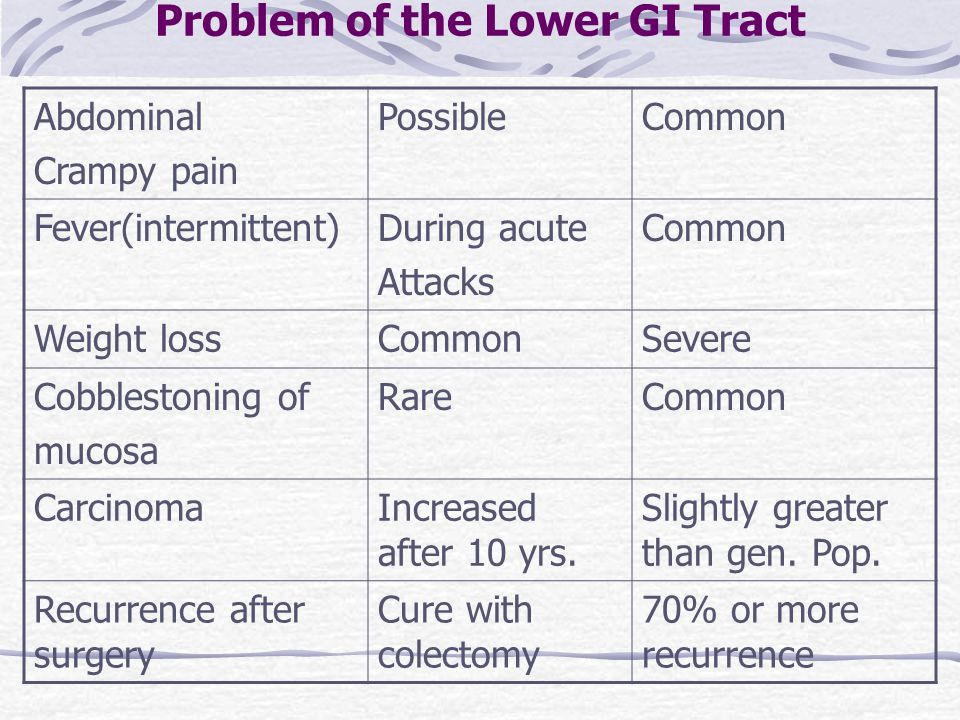 Problem of the Lower GI Tract Abdominal Crampy pain PossibleCommon Fever(intermittent)During acute Attacks Common Weight lossCommonSevere Cobblestonin