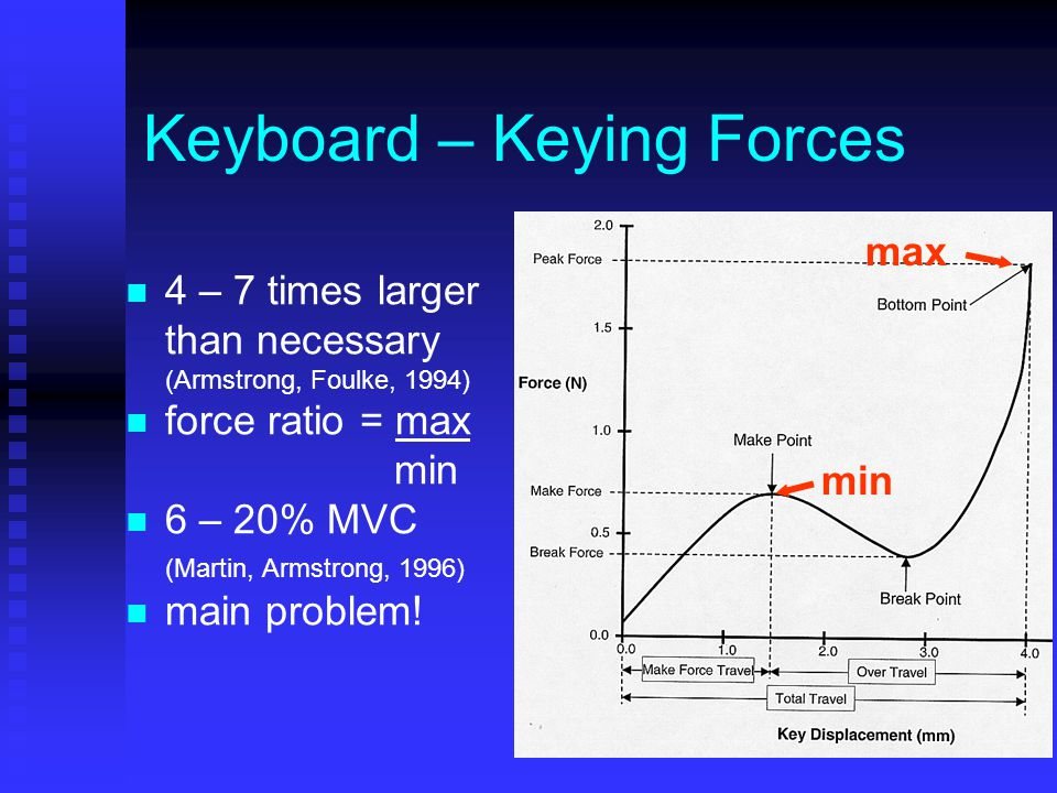 Keyboard – Keying Forces 4 – 7 times larger than necessary (Armstrong, Foulke, 1994) force ratio = max min 6 – 20% MVC (Martin, Armstrong, 1996) main problem.