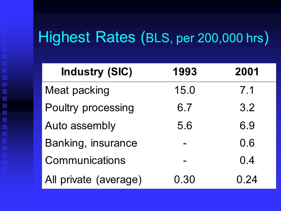 Highest Rates ( BLS, per 200,000 hrs ) Industry (SIC)19932001 Meat packing15.07.1 Poultry processing6.73.2 Auto assembly5.66.9 Banking, insurance-0.6 Communications-0.4 All private (average)0.300.24