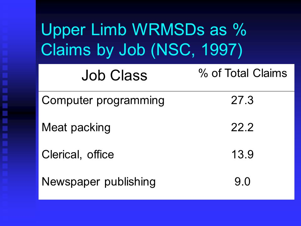 Upper Limb WRMSDs as % Claims by Job (NSC, 1997) Job Class % of Total Claims Computer programming27.3 Meat packing22.2 Clerical, office13.9 Newspaper publishing9.0