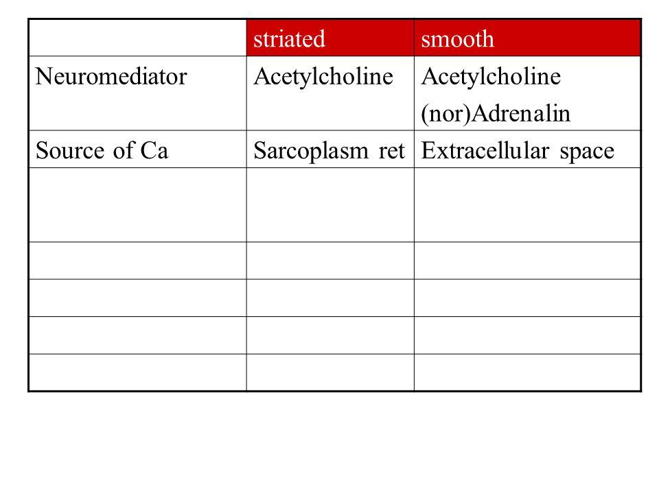 striatedsmooth NeuromediatorAcetylcholine (nor)Adrenalin Source of CaSarcoplasm retExtracellular space